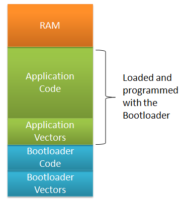 Mobile Computer Training Tutorial: What is a bootloader