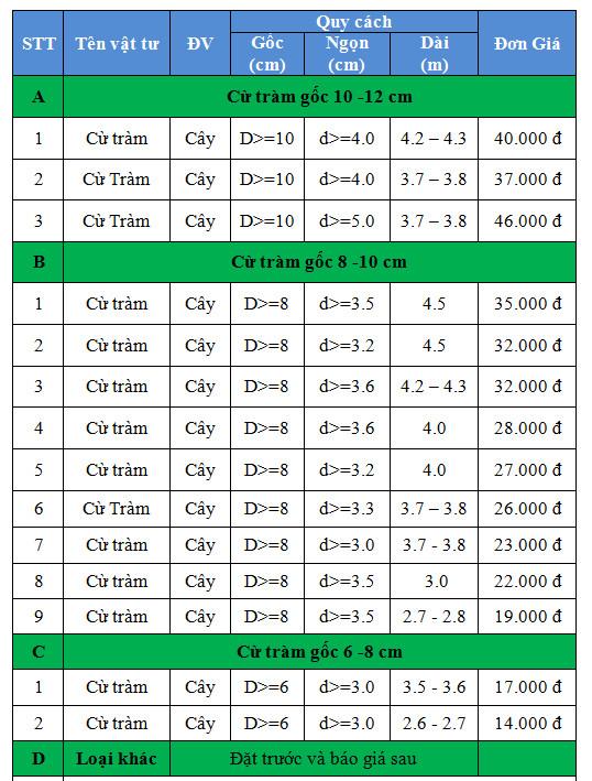 Bảng báo giá CỪ TRÀM 2019 - Giá cừ tràm hiện nay, báo giá cừ tràm tại tphcm