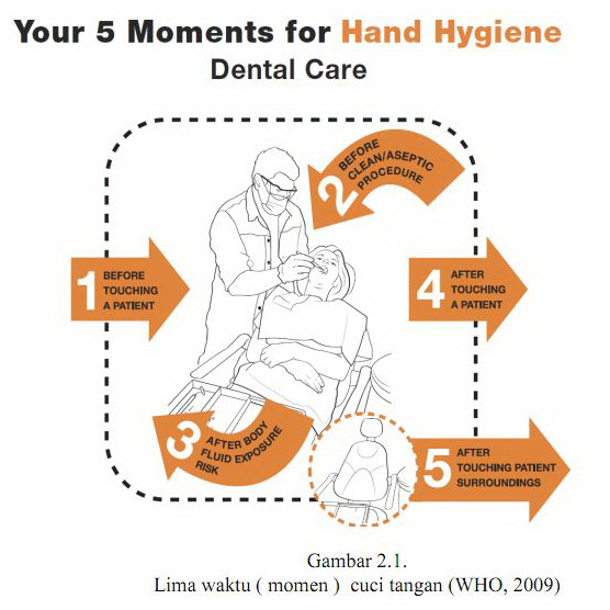 Lima Momen Enam Langkah dalam Cuci Tangan (Hand Hygiene)