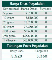 5 Tips Penting Investasi Tabungan Emas Di Pegadaian Hamid Alrasyid