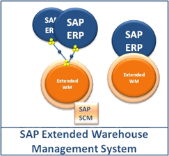 SAP Extended Ware House Management Online Training
