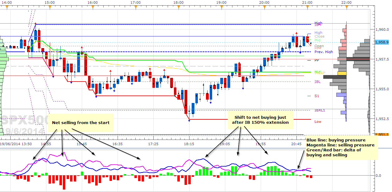 Day trading volume indicators