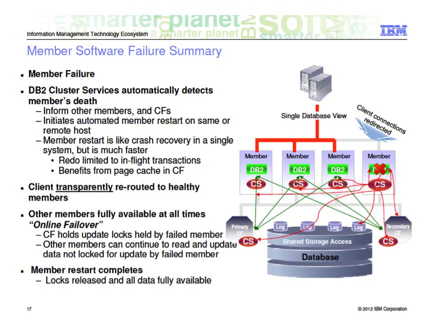 DB2 PureScale – 数据库数据恢复服务热线:13764045638 QQ: 47079569