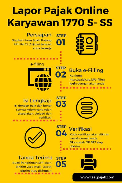 lapor pajak online karyawan