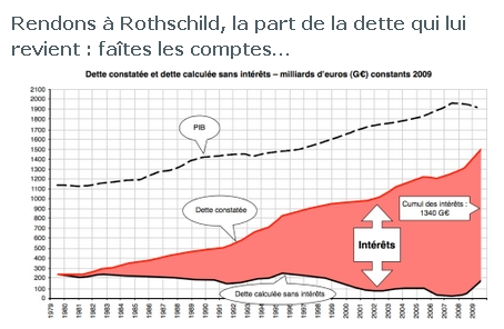 https://bestofactus.wordpress.com/2013/02/21/dette-rendons-a-rothschild-ce-qui-appartient-a-rothschild/