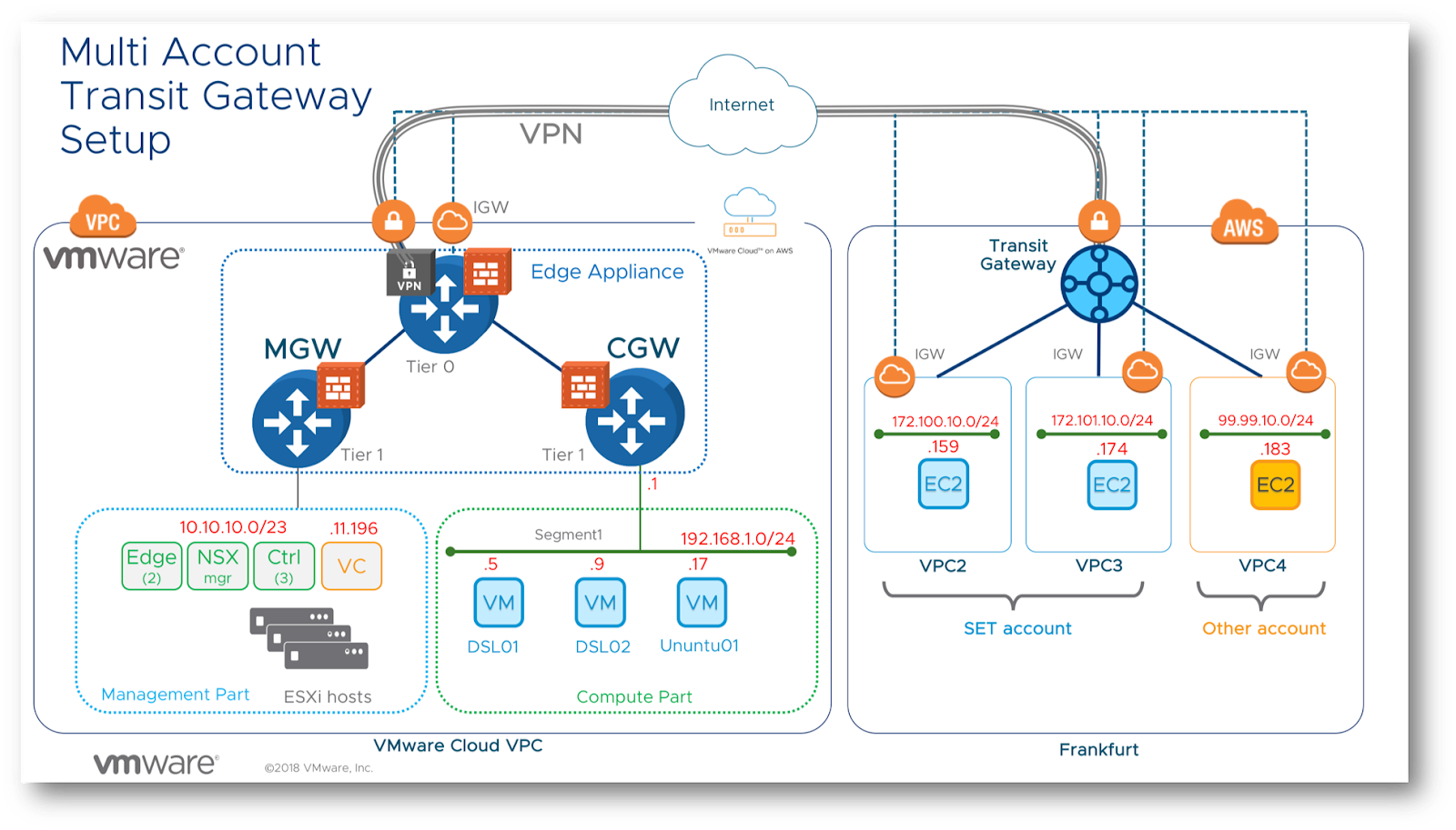 Infrastructure as Code : Build your VMware NSX Cloud lab in