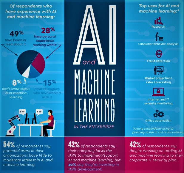 Artificial-Intelligence-and-Machine-Learning-Infographic