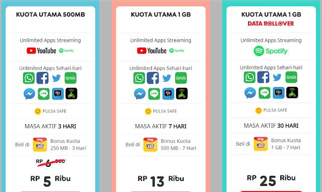 Kartu Paket Internet Unlimited Tanpa Kuota Termurah Tercepat Terbaru 2019, Tanpa FUP ???
