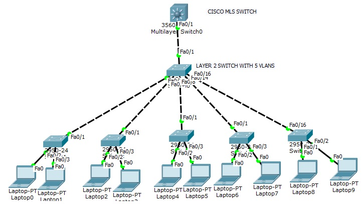 CISCO MLS and Inter VLAN communication (Router On a Stick