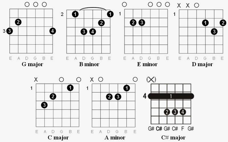 68 GUITAR CHORDS I AM THE MUSIC MAN, THE GUITAR AM CHORDS MAN I MUSIC