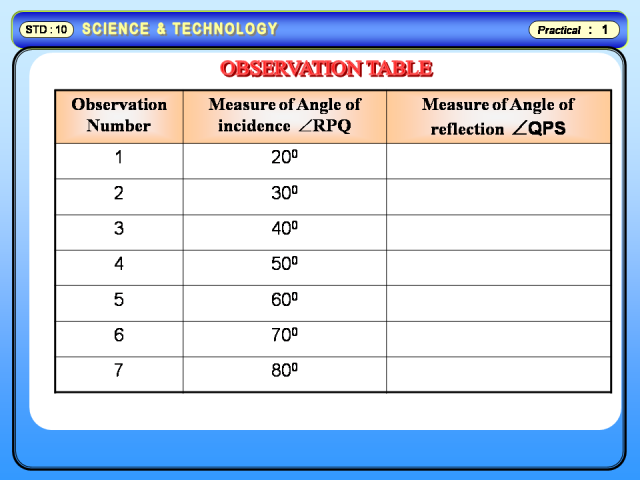 Physics Learn To Verify The Laws Of Reflection Using A