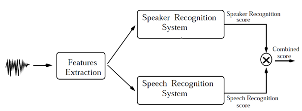 GT's Blog: Text Prompted Remote Speaker Authentication : Joint