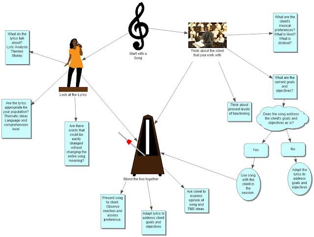 musictxandme.blogspot.com; musictherapyworks.com