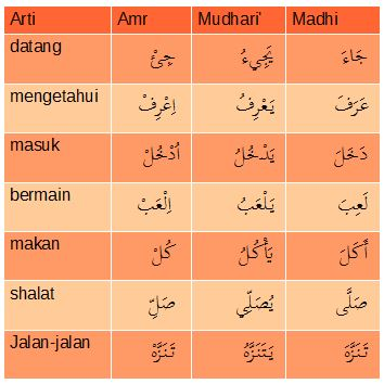 Latihan Terjemah Bahasa Arab Soal Latihan Pelajaran Ke 6