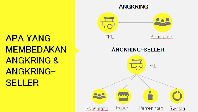 perbedaan aplikasi angkring dan angkring-seller