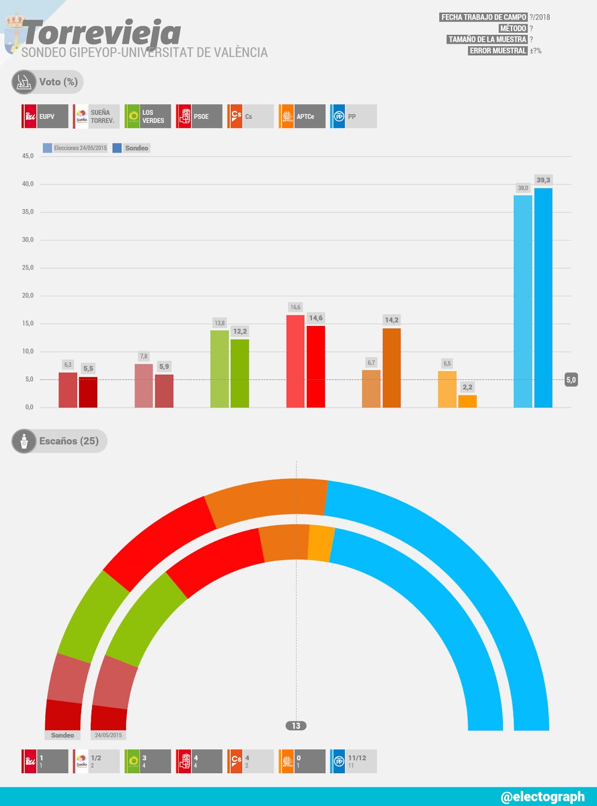 Gráfico de la encuesta para elecciones municipales en Torrevieja (Alicante) realizado por GIPEyOP-Universitat de València en 2018