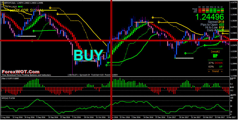 Money flow index forex strategy