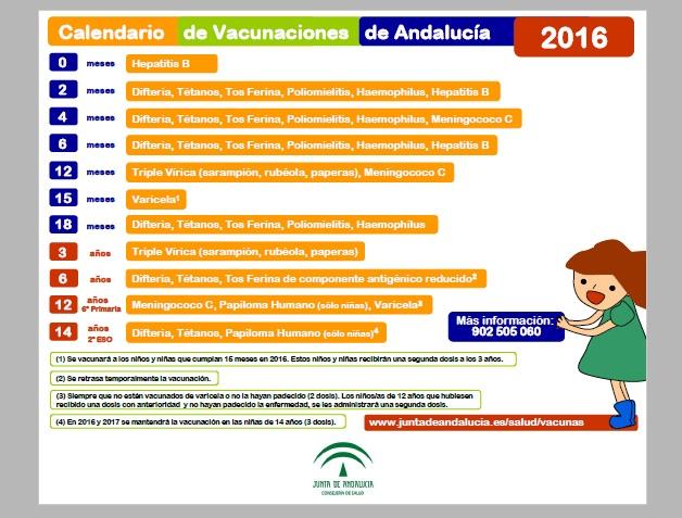 Calendario Vacunal Andalucia.Farmaceutic S Public S Training Test Vacunas