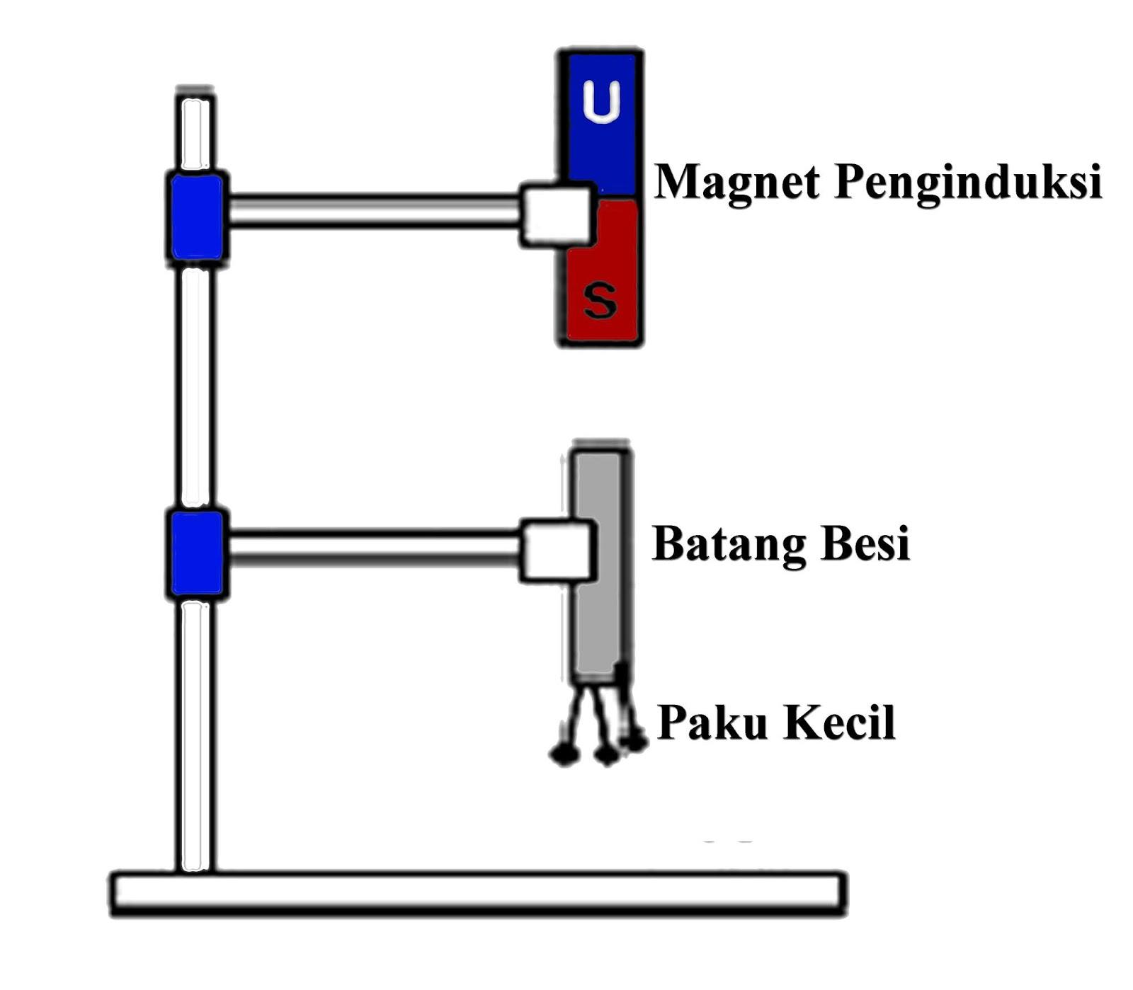 Cara Membuat Magnet Dengan Induksi Digosok Dan Elektromagnetik Lengkap Terbaru