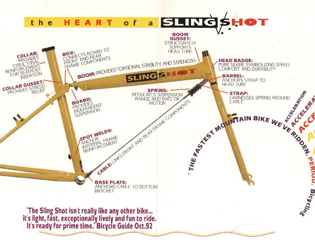 The Vintage MTB: Slingshot Frame Identification Guide