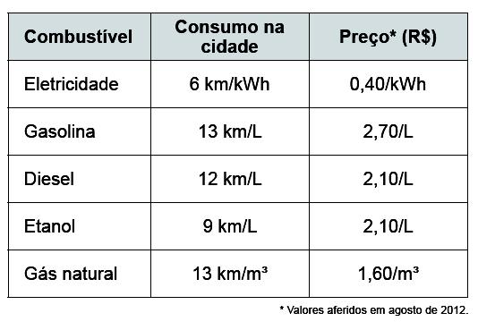 ENEM 2016 (Segunda Aplicação) - Consumo de combustível