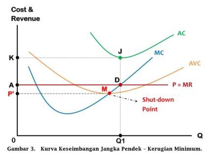 Kurva Keseimbangan Jangka Pendek - Kerugian Minimum - www.ajarekonomi.com