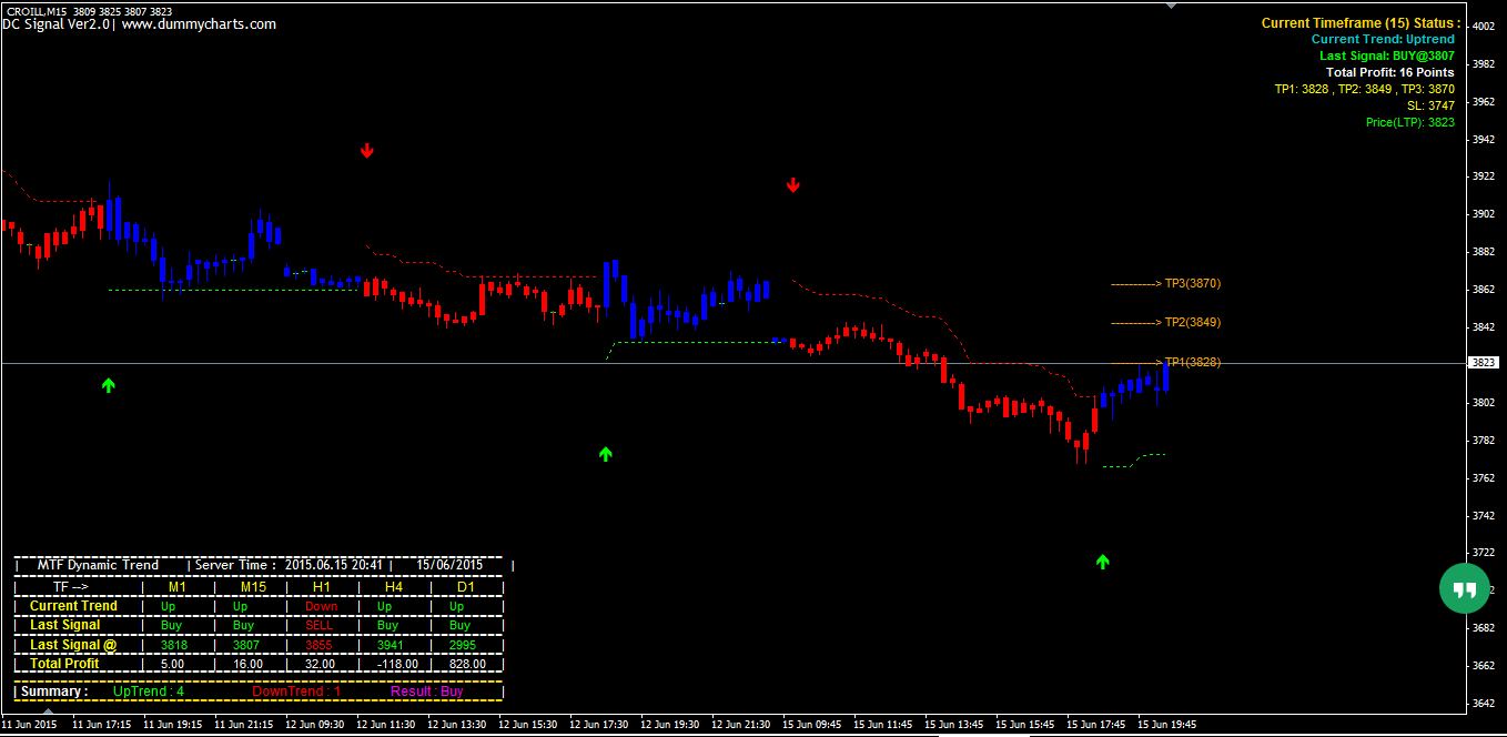 Best MT4 indicators with buy sell signals and targets