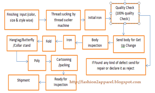 Work procedure of finishing section