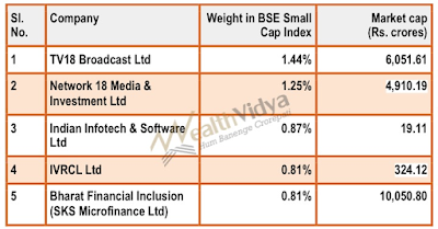 Table showing top five BSE Small Cap Stocks