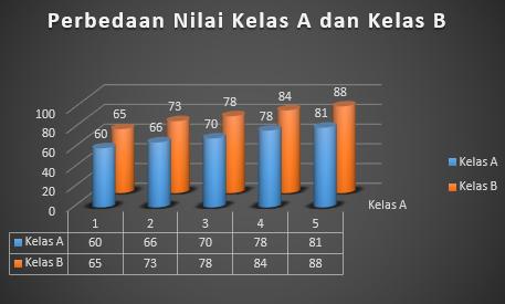 Grafik Batang 2D