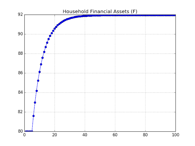Figure: Household Financial Assets In Simulation