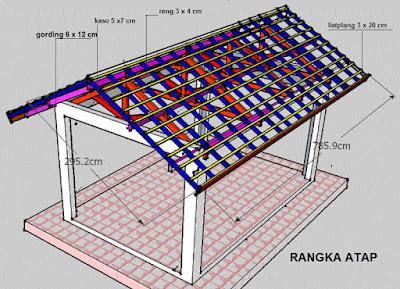 Memilih kualitas Matrial Rangka Atap Antara kayu Dan Besi Galvalum