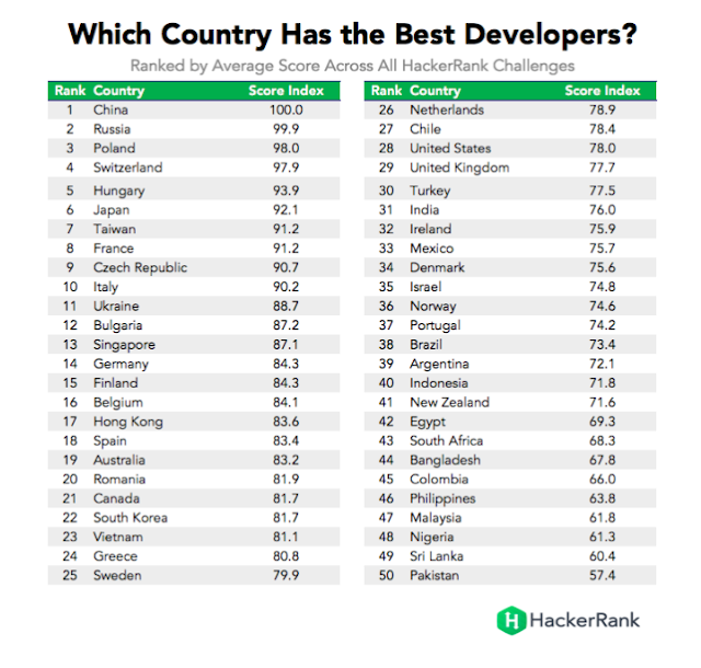Which country has the best programmers?