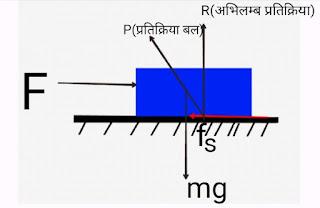 स्थैतिक घर्षण बल (Static friction in hindi)