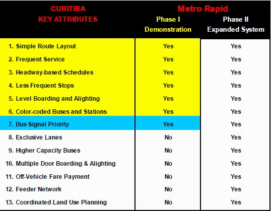 Simple evaluation metrics for the LA Rapid Bus demonstration