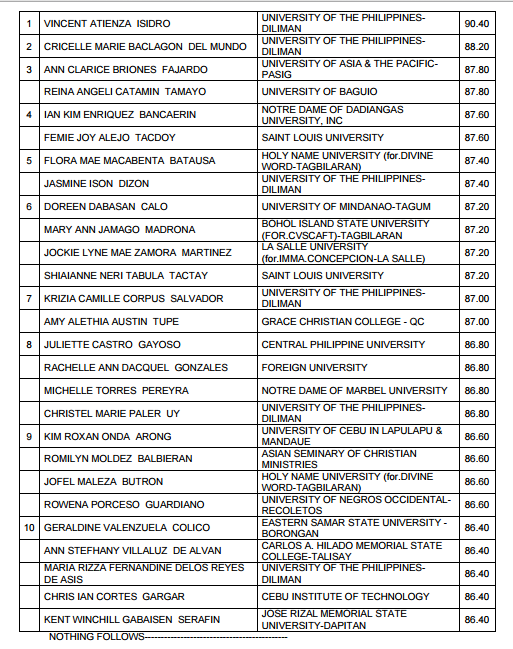 Top 10: UP Diliman grad tops March 2015 LET Elementary Level