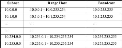 Berikut Tabel Subnetting IP Address Class A