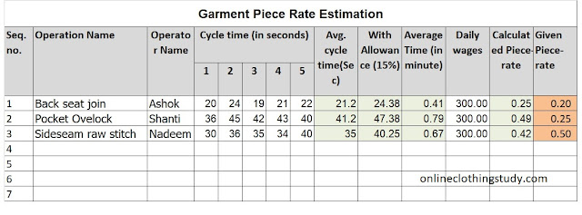 Piece rate calculation format