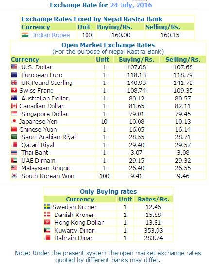 Forex bank exchange rates