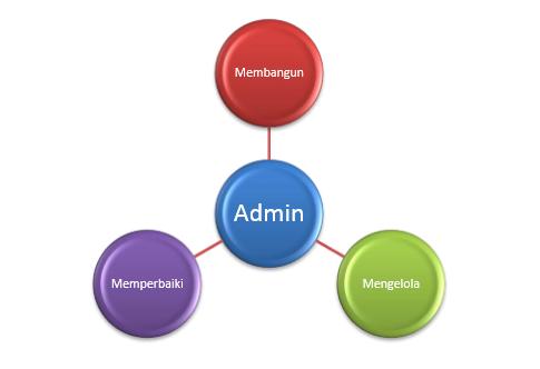Kegiatan Belajar 3 : Memahami Tugas dan Tanggung Jawab Admin Server