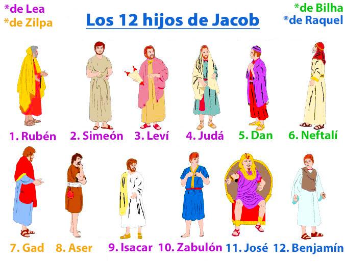 Resultado de imagen para 13 HIJOS DE JACOB