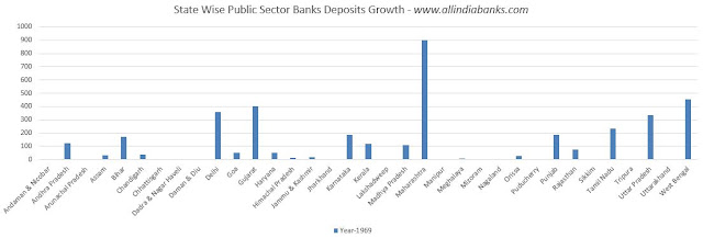 Public Sector Banks Deposits Growth in India Data Charts