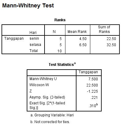 hasil olah data mann whitney nonparametrik dalam uji 2 sampel