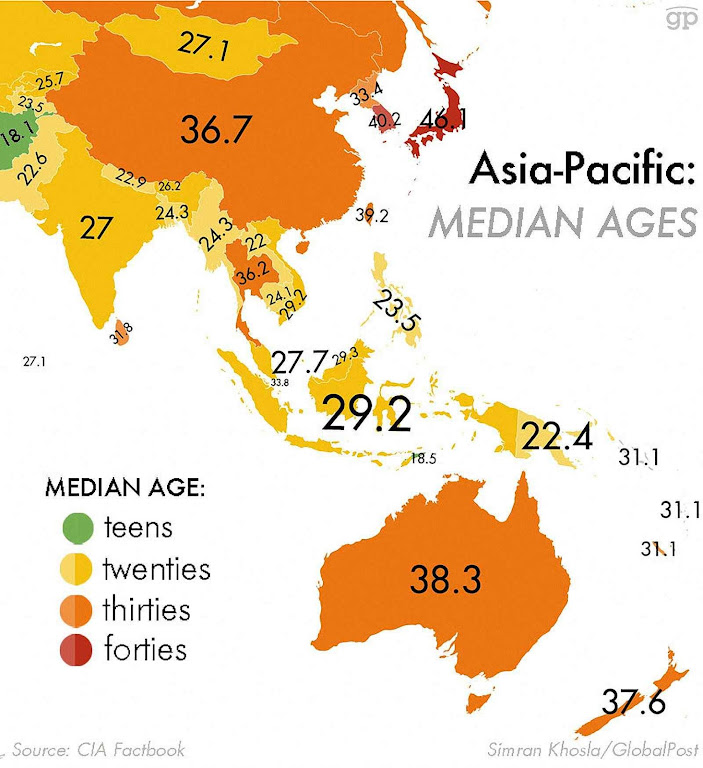 Média de idade no Oriente e na Austrália. Japão em ponto crítico.
