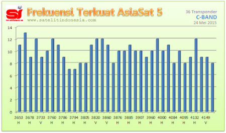 sinyal terkuat satelit asiasat 5 c band