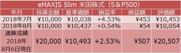 eMAXIS Slim 米国株式(S&P500)積立投資の通算成績
