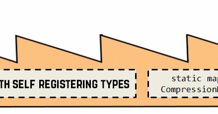 Bartek's coding blog: Factory With Self-Registering Types