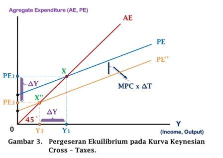 Pergeseran Ekuilibrium pd Kurva Keynesian Cross - Kebijakan Pajak - www.ajarekonomi.com