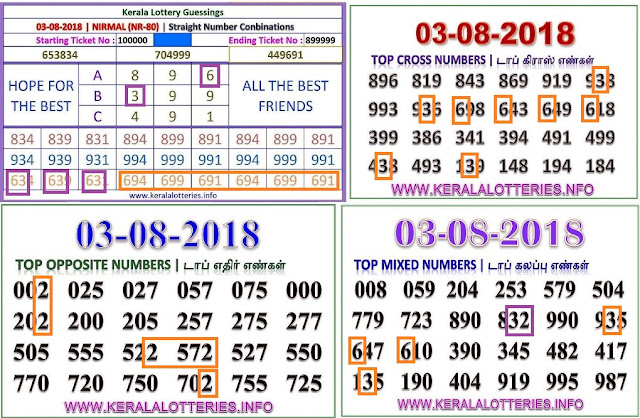 NIRMAL NR-80 abc numbers kerala lottery guessing by keralalotteries ON 03-08-2018
