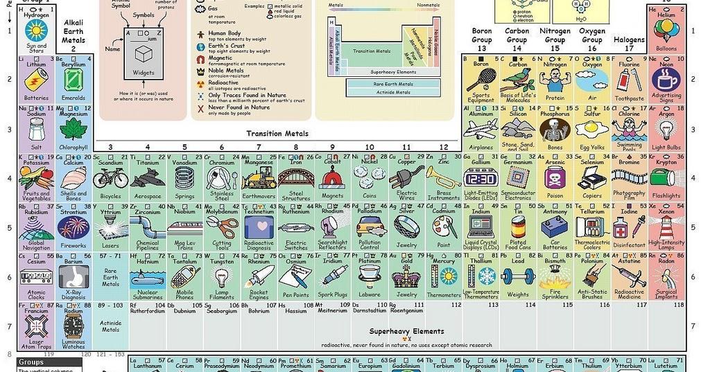 La tabla peridica que te dice para qu sirve cada elemento aggregatte tabla2bperiodica urtaz Image collections